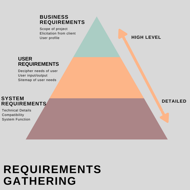 requirements gathering  types and methods