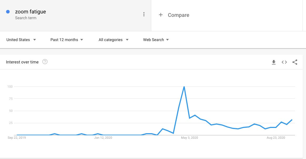 Google Search Trends for Zoom Fatigue