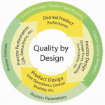 Design thinking in Generic Drug Development