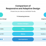 Responsive and Adaptive Websites for Mobile Users