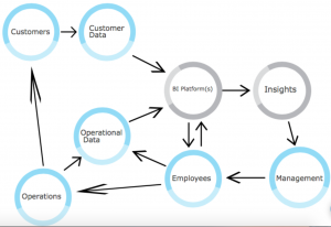 in order to properly implement a business intelligence system, an  organization needs to understand the different entities involved in this