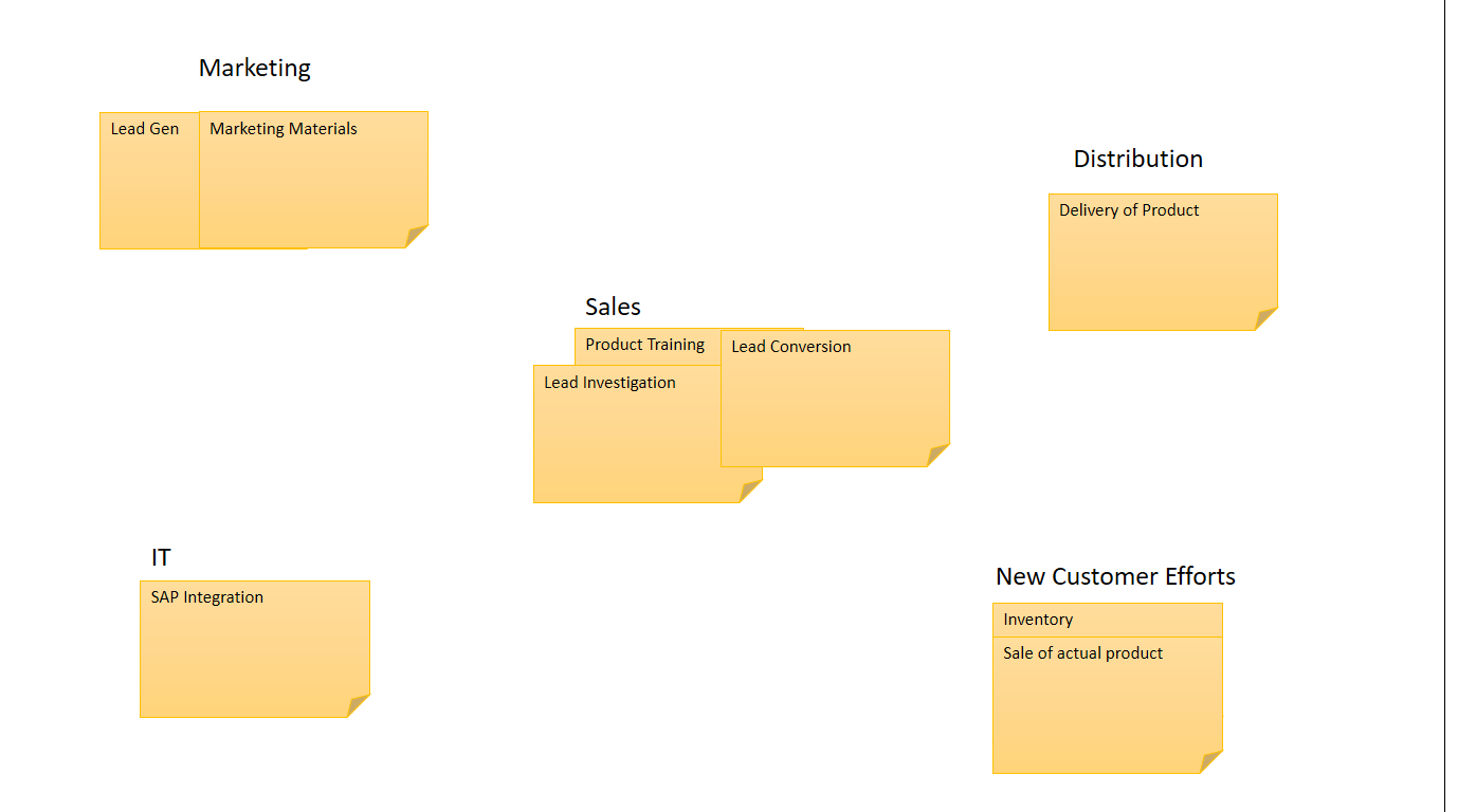Acquiring A New Customer  Affinity Diagram