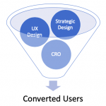 Conversion Rate Optimization Through UX