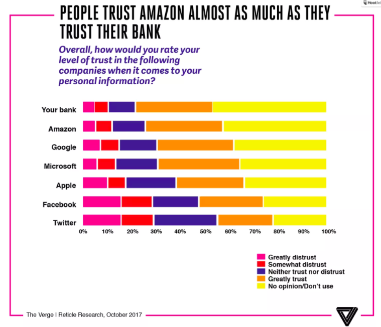 People-trust-amazon-as-much-as-bank