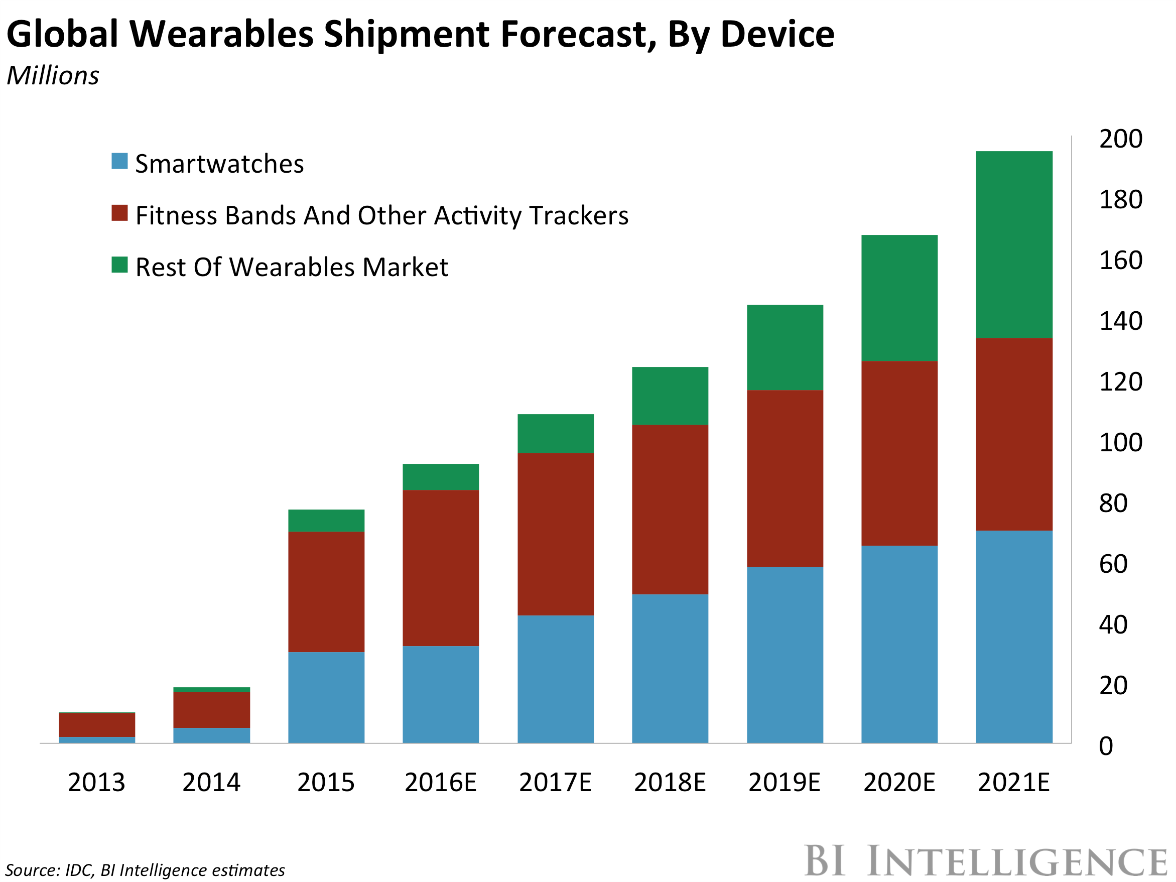 Smartwatch Market Analysis