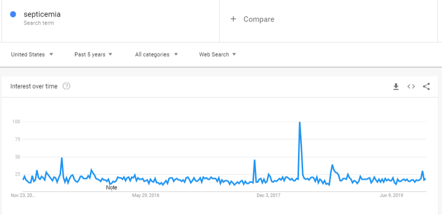Septicemia Google Trends