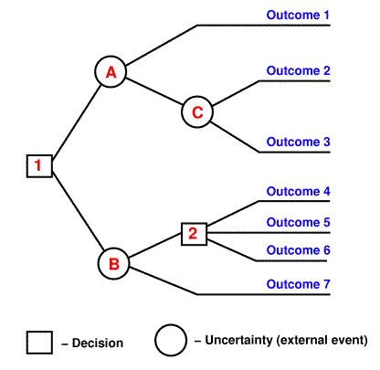 Decision Tree Basics