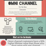 Omni-Channel for the New Consumer