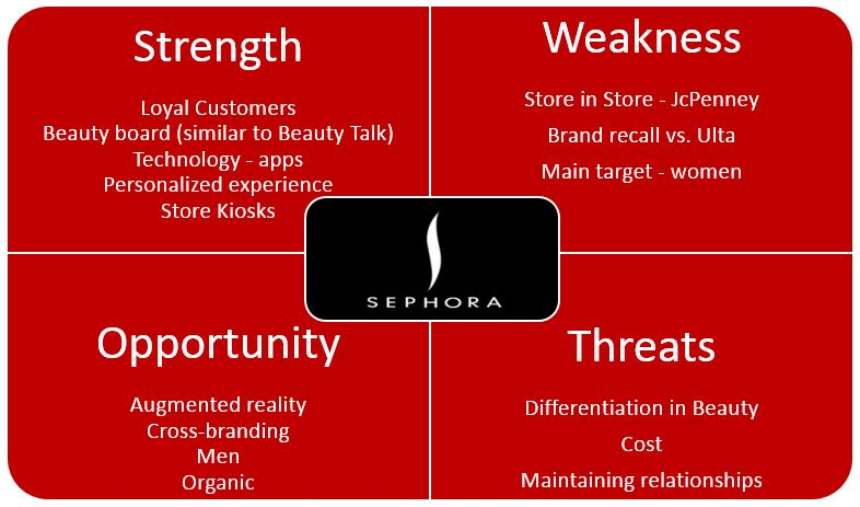 sephora swot Great training, you actually get out of the store to train.