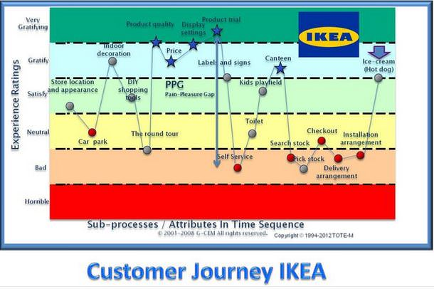 Shopping At Ikea A Roller Coaster Ride - Shopper journey map