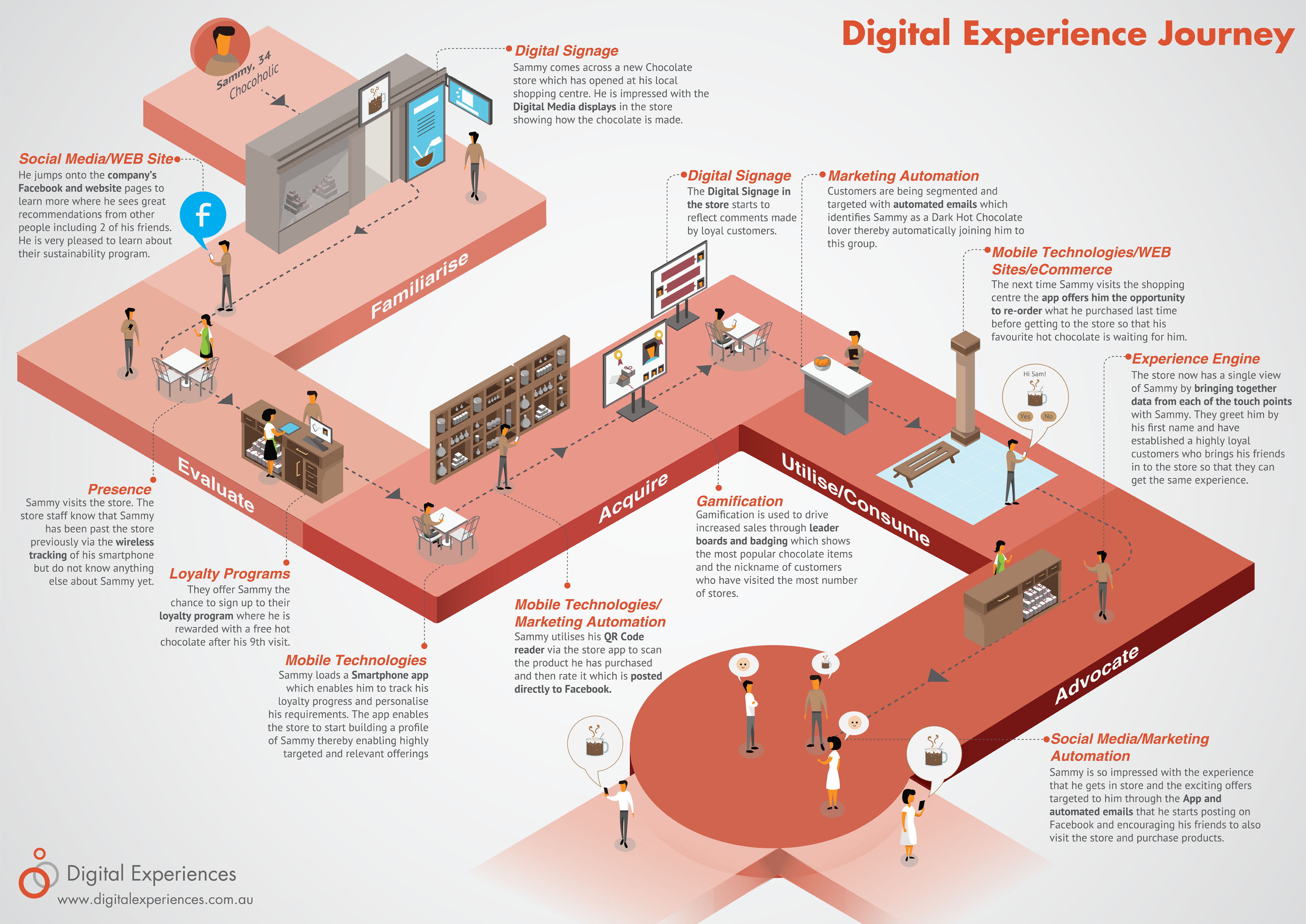 Customer Journey Mapping Where To Start - Experience map example