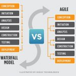 System Development Life Cycles: Which Approach Works Effectively For Your Team?