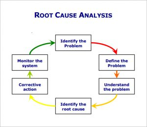 Root cause analysis for Root cause failure analysis template