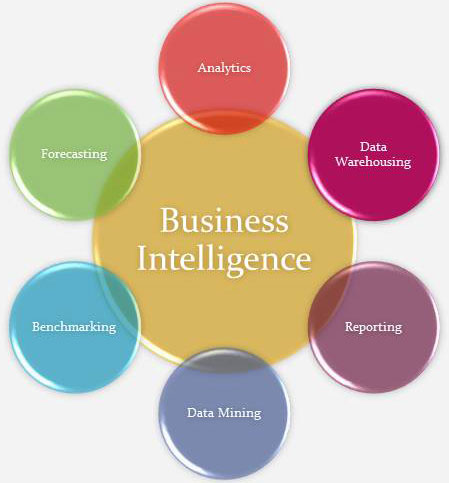 Marketing Intelligence Vs Business Intelligence