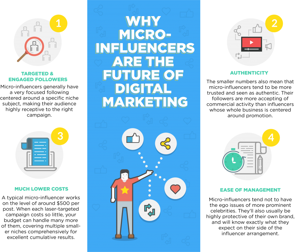 Why micro-influencers are the future of digital marketing infographic