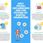 Why micro-influencers are the future of digital marketing
