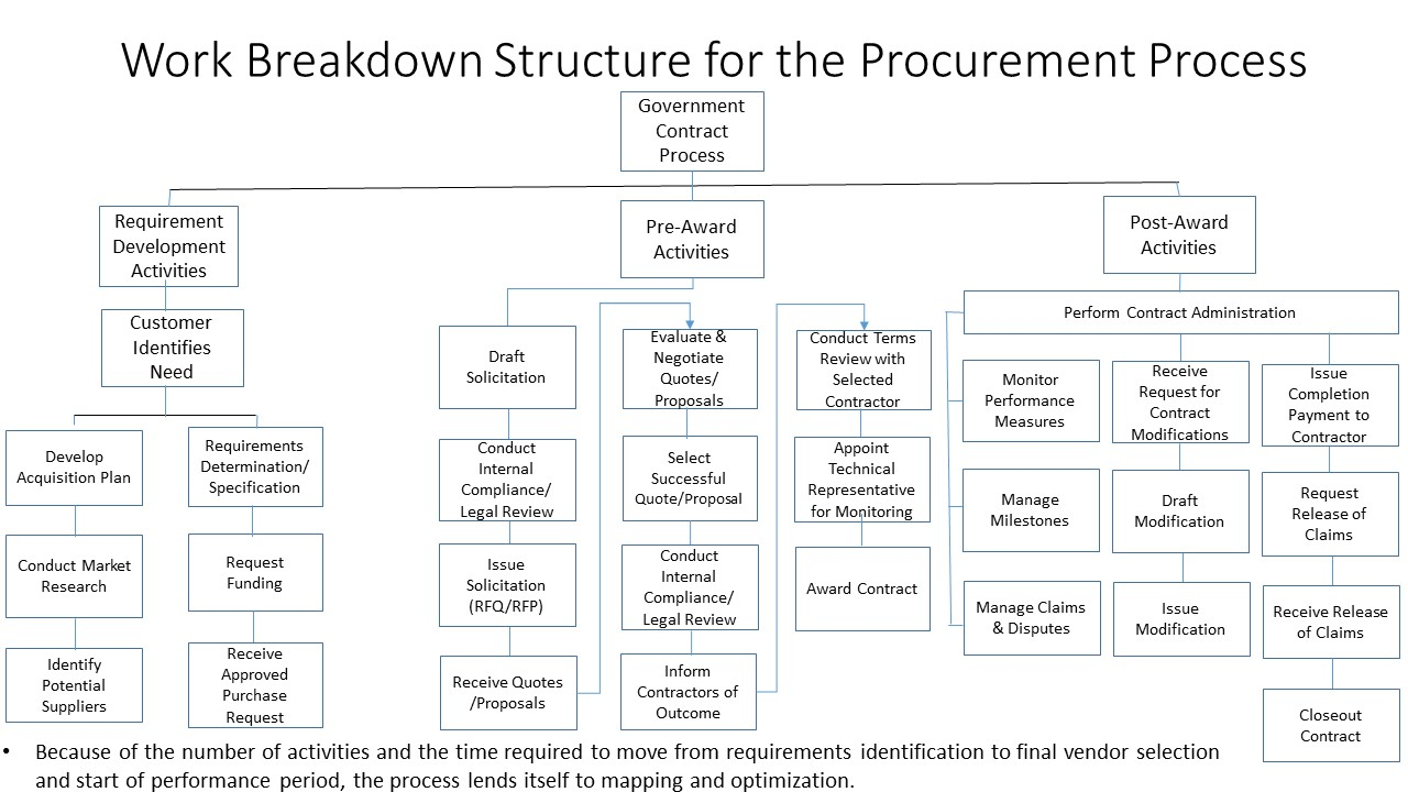 Us government procurement process the framework of the process can be utilized for any type of requirement but may require revisions in the form of adding or deleting tasks based on the nvjuhfo Gallery