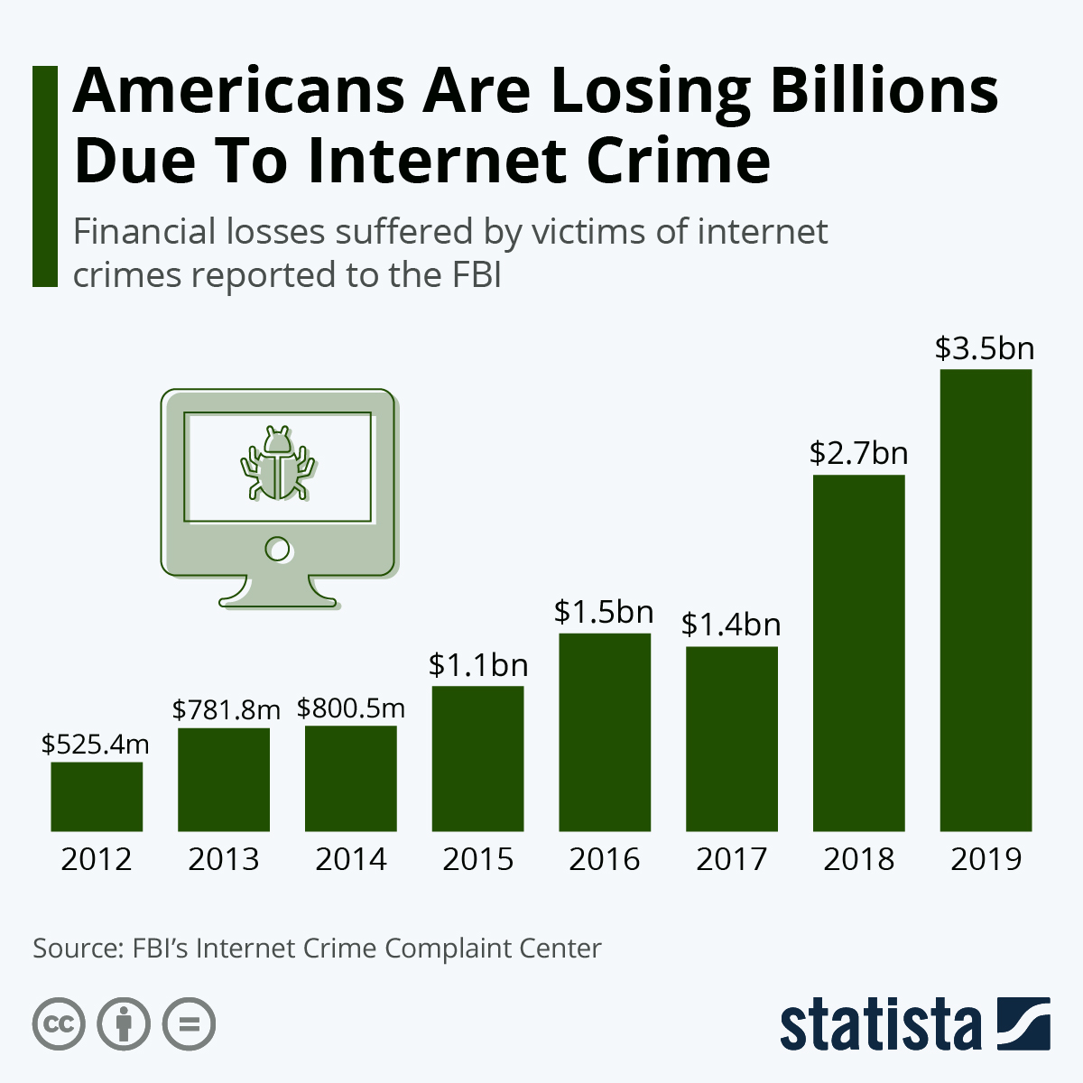 The billions of dollars lost due to Internet Crime over time
