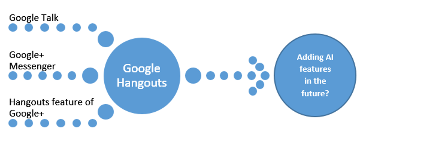 Google Hangouts: Will it Continue a Disruptive Innovation in